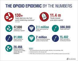 opiod numbers